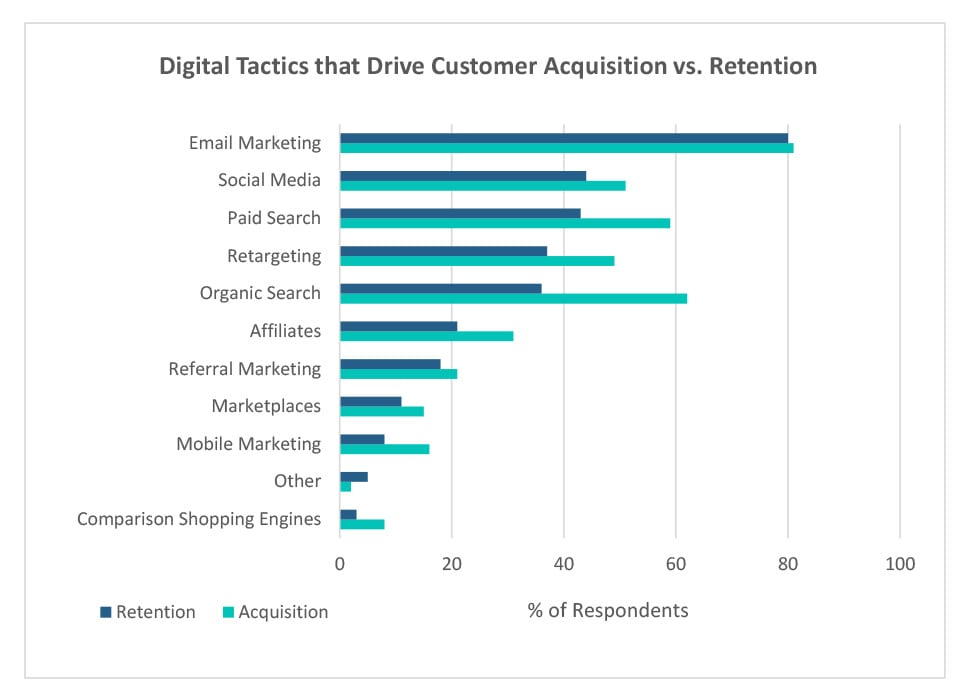 Digital Tactics that Drive Customer Acquisition vs. Retention Chart