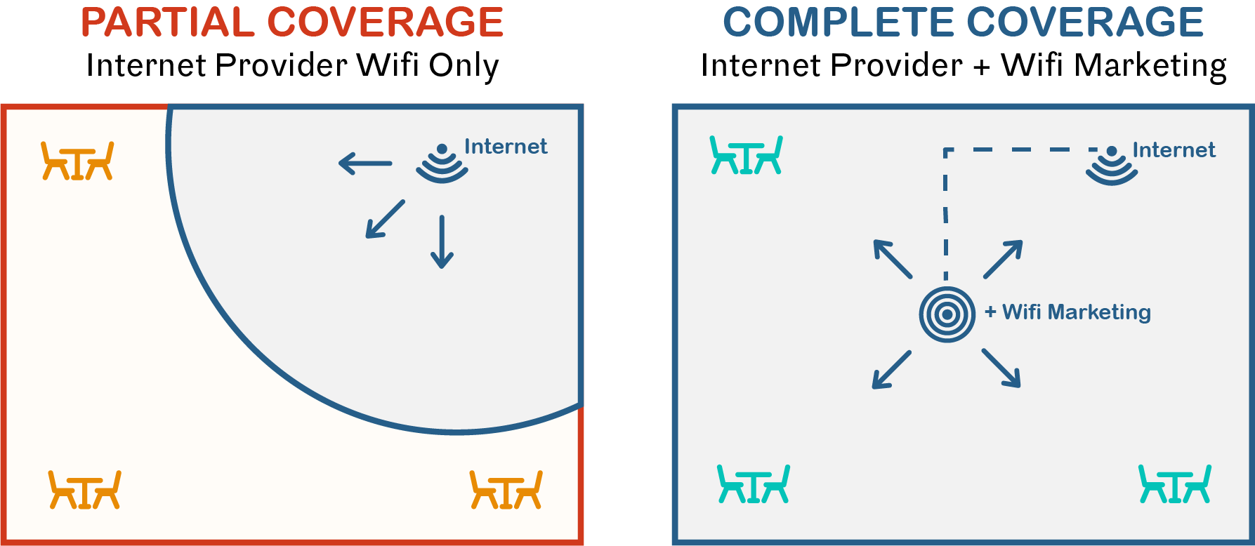 Partial Coverage Internet Provider Wifi Only Illustration, Complete Coverage Internet Provider + Wifi Marketing Illustration